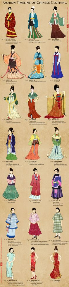 Evolution of Chinese Clothing and Cheongsam