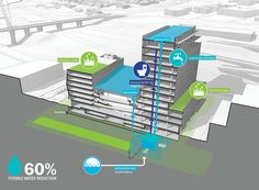 Collaborative Life Sciences Building for OHSU, PSU & OSU | AIA Top Ten
