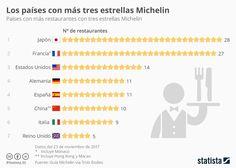 Paises con mas Estrellas Michelin