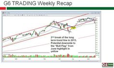 G6 Trading Weekly Recap – DOW Post Worst Week In 2013 - Stock Trading Community - News, Penny Stocks, Forex, Day Traders