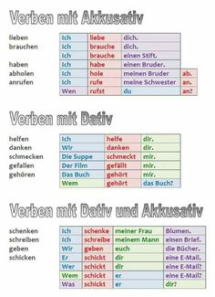 verben_akkusativ_dativ This is the easy way to make extra money … - Innov Education Study German, German English, Learn German, Learn English, Verben Mit Akkusativ, Verben Mit Dativ, Akkusativ Dativ, German Grammar, German Words