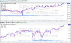Week in Review: Stocks Rally on Trump's 4th Week in Office… 02/17/2017
