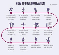 How to loose motivation (70 of 365 #ThoughtsVisualized) by annavitals