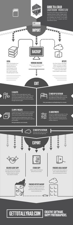 Totally-Rad-Workflow-Infographic.png (950×2910)