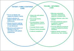 Trauma-Informed Pediatric Care supports and strengthens Family-Centered Care:
