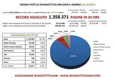 RECORD ASSOLUTO di Pagine viste su spaghettitaliani.com nel giorno 29 Dicembre 2016 con 1.358.371 pagine viste in una giornata