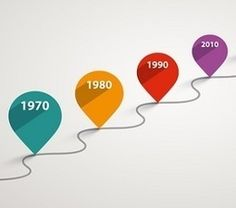 10 Best Interactive Timeline Makers – 5 Free and 5 Paid http://sco.lt/...