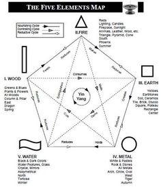 International Feng Shui Guide