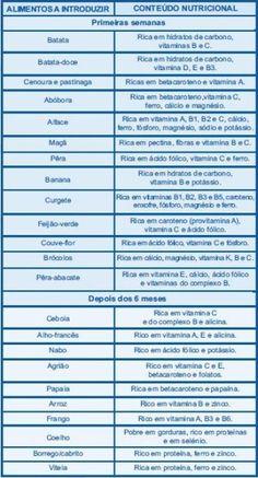 Fonte: Papas & Bebés%0A(tabela meramente indicativa, alguns alimentos podem variar consoante o pediatra)%0AComo já disse, já se experimentaram todos os alimentos permitidos para a idade do bebé, indicados pela pediatra. Quanto às sopas, sendo a...