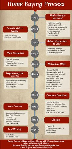 Home Buying Process for buy a Home in Colorado Springs - How To Buy A Home? Ideas of How To Buy A Home. - Home Buying Process for buy a Home in Colorado Springs Real Estate Buyers, Real Estate Business, Real Estate Tips, Real Estate Investing, Real Estate Marketing, Home Buying Tips, Buying Your First Home, Home Buying Process, Sell Your House Fast