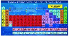 tabla periodica actualizada 2018 pdf table periodica 2018 completa tabla periodica hd tabla periodica de los elementos tabla periodica con valencias