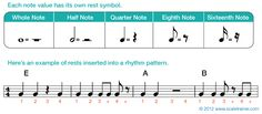 Note Values & Rests - Global Guitar NetworkGlobal Guitar Network