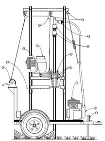 How To build a portable water well drilling rig trailer mounted drilling equipment plans. DIY plans Dimensions and diagrams on building your own water well drilling rig plans drawings instructions, plans for free plans projects kits designs Water Well Drilling, Drilling Rig, Drilling Machine, Water Powers, Farm Tools, Water Collection, Water Storage, Log Homes, Rigs