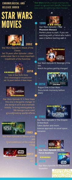 How To Watch Star Wars Movies In Order?
