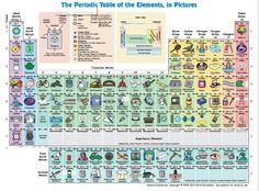 http://elements.wlonk.com/Elements_Pics+Words_11x8.5.pdf