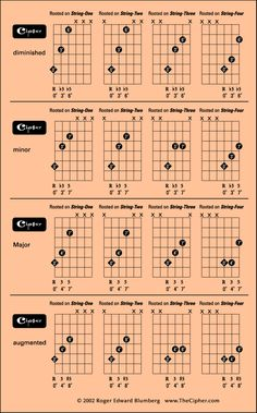 Learn to Play Guitar Notes - Play Guitar Tips Guitar Chords And Scales, Learn Guitar Chords, Music Chords, Guitar Chord Chart, Jazz Guitar, Guitar Songs, Acoustic Guitar, Guitar Tips, Ukulele Chords