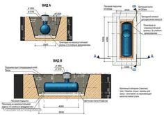 Установка газгольдера на даче  Самый современным и наиболее выгодным вариантом отопления для загородных домов является такое устройство, как газгольдер. Он легко поможет устранить проблемы, которые возникают при автономном газоснабжении. Газгольдер устанавливается прямо на участке и осуществляет бесперебойную подачу газа. Также с его помощью можно обеспечить не только отдельное помещение газом, но и при необходимости - всего дачного поселка. Газгольдер - это резервуар, в котором хранится…