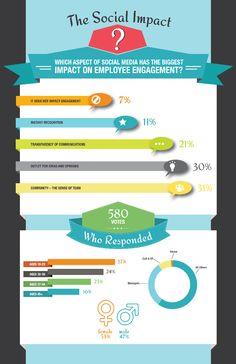 Comunidad (sentimiento de equipo), salida de ideas y opiniones y transparencia: los 3 aspectos que más impactan en el compromiso de los empleados.