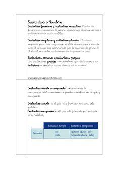 Libro de los elementos gramaticales Teaching Spanish, Homework, Acting, Crafts For Kids, Classroom, Reading, Ali, Montessori Elementary, Montessori Activities