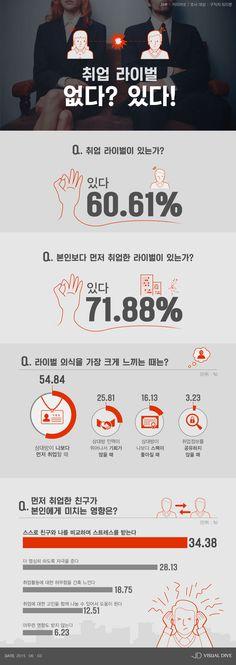 취업 vs 친구, 구직자 10명 중 6명 '취업 라이벌 있다' [인포그래픽] #Rival / #Infographic ⓒ 비주얼다이브 무단 복사·전재·재배포 금지