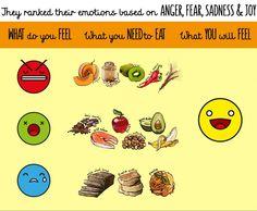 #anger #fear #sadness #joy #food #emotions