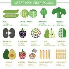 Great high fiber foods