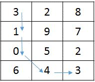 32 Best Arrays Problems images in 2016 | This or that