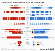 Copa America & UEFA Euro 2016 By The Numbers
