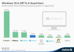 but Windows 7 still dominant