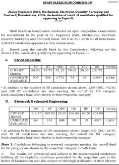 ssc.nic.in - SSC JE Result 2017 Check Junior Engineer Cut off/Merit list Category wise, SSC JE Exam Result 2017, SSC JE Cut off, SSC JE Expected Cut off