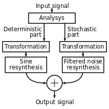 Spectral modeling synthesis - Wikipedia, the free encyclopedia Learning Resources, New Music, Modeling, Songs, Free, Modeling Photography, Models, Song Books, Teaching Resources