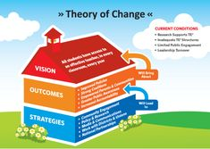 "I like the model...Theory of Change- ""Strategies (will lead to) Outcomes (will bring about) Vision."""