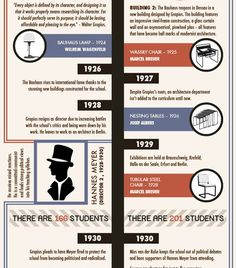 INFOGRAPHIC: The History of the Bauhaus Design Movement | Inhabitat - Green Design, Innovation, Architecture, Green Building