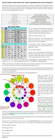 Music Theory cheat sheet