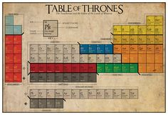 Want!  -  The Table of Thrones a Periodic by TheGeekerie, $22.00