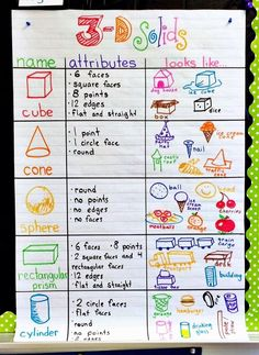 Fun With Firsties: a simple student-derived anchor chart for our 3D geometry math unit