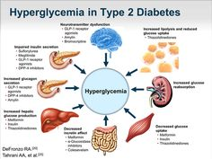There is an arsenal of diabetes medications that we have today to help us in the fight against type 2 diabetes. Because of the many …