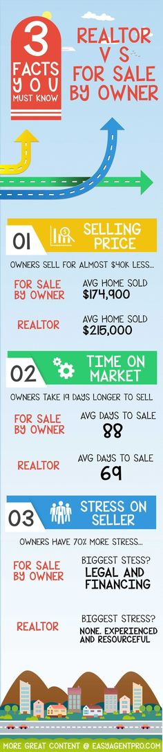 3 Facts You Must Know: Realtors VS FSBO. Are there differences? Does a real estate pro help? This infographic shows it all. Click to share with your network today! #realtor #realestate: