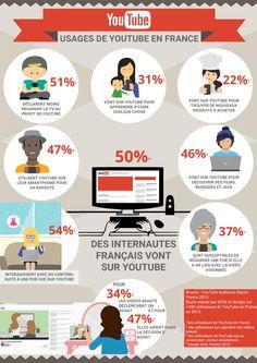 Infographie YouTube sur les usages en France — Think with Google