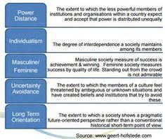 hofstede 6 cultural dimensions