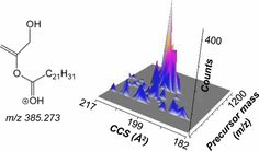 #AChem: Tandem Mass Spectrometry in Combination with Product Ion Mobility for the Identification of Phospholipids #MassSpec