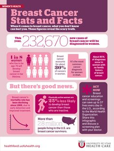 Breast Cancer Stats & Facts | University of Utah Health Care #breastcancer