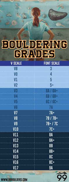 Everything you ever wanted to know about bouldering grades in one place, including a bouldering grade conversion chart from the V Scale to Font Scale.