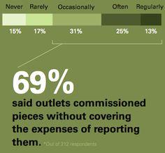 make living freelance investigative reporter ccbd