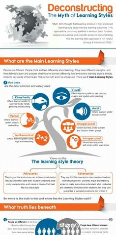 The Myth of Learning Styles Infographic  Advocates of the learning style theory argue that instructors can achieve much better results when they take their student's learning style under consideration and create a course that best fits this exact style... So where is the truth in that and where lies the Learning Styles myth?    http://elearninginfographics.com/the-myth-of-learning-styles-infographic/