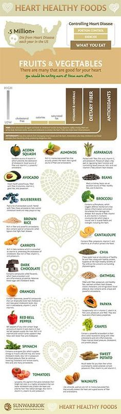 Heart Healthy Foods - NutriLiving Infographics One in every 4 deaths in the United States is caused by heart disease . Americans continue to eat the Standard American Diet (SAD), foods full of fat, sugar and simple carbs that are leading to obesity, diabetes and increased risk of heart disease. It's time to start eating healthy! Here is a fantastic list of foods you should be eating (or Blasting!) for better heart health