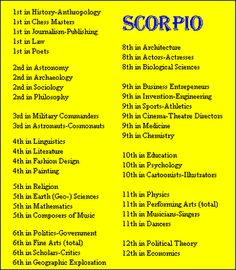 Scorpio Birthdays ~ Rank of Sign by Field of Fame of Famous People