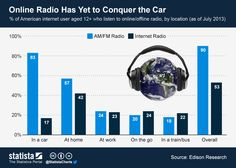 Online Radio Has Yet to Conquer the Car | Edison Research via Statista