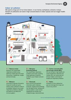 Indoor air quality by European Environment Agency