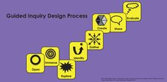 Guided Inquiry- teaching the research process http://www.teachingthecore.com/wp-content/uploads/2013/11/GuidedInquiryDesignProcess.png